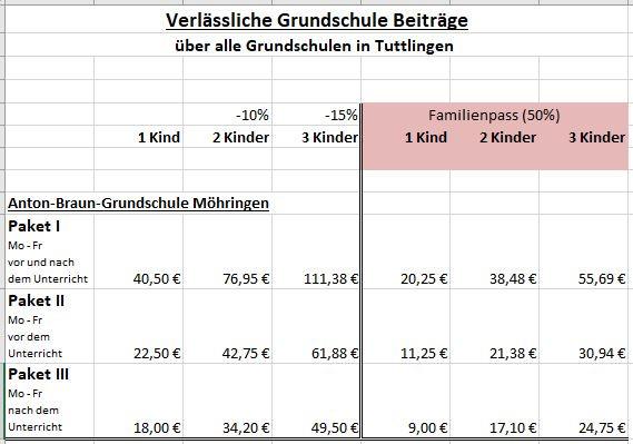 VGS AntonBraunGrundschule Möhringen