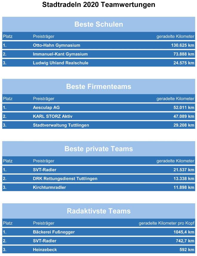 Darstellung der Ergebnisse vom Stadtradeln Tuttlingen 2020 in Tabellen