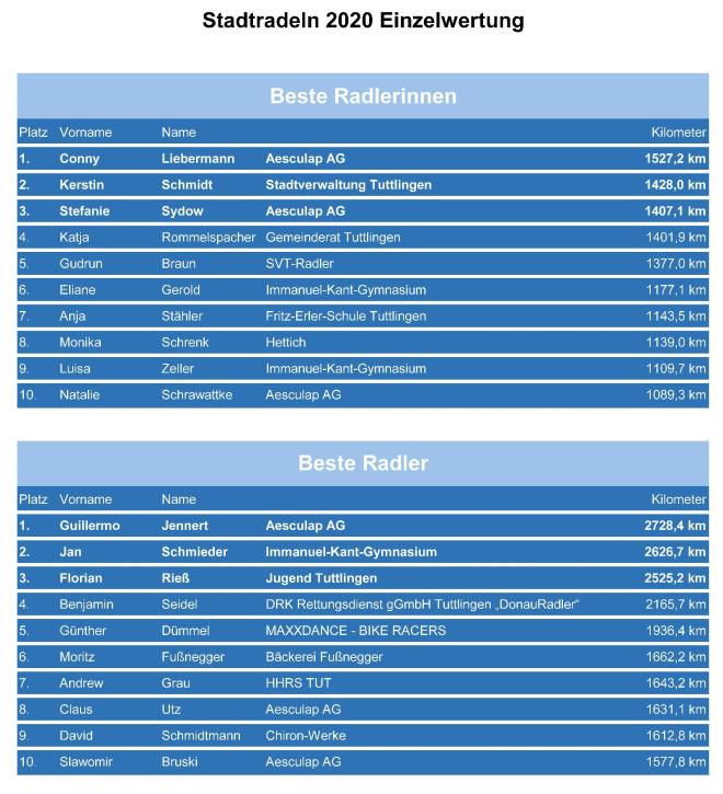 Darstellung des Ergebnisses vom Stadtradeln Tuttlingen 2020 in Tabellen