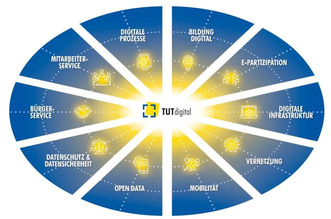 TUTdigital - Handlungsfelder